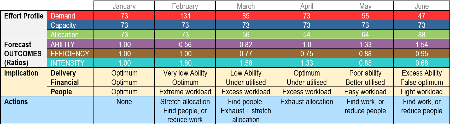 Effort Management Table. Effort profiles, Forecast Outcomes, Implications, Actions