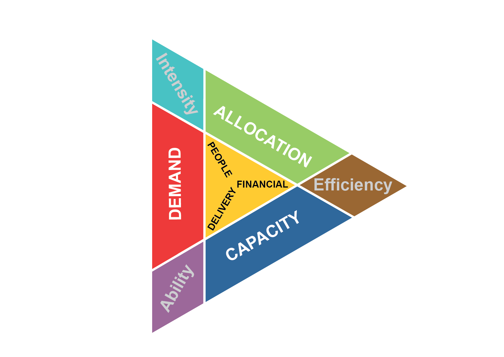 Effort Management Theorem predicts ABILITY, EFFICIENCY, INTENSITY from Demand, Capacity, Allocation