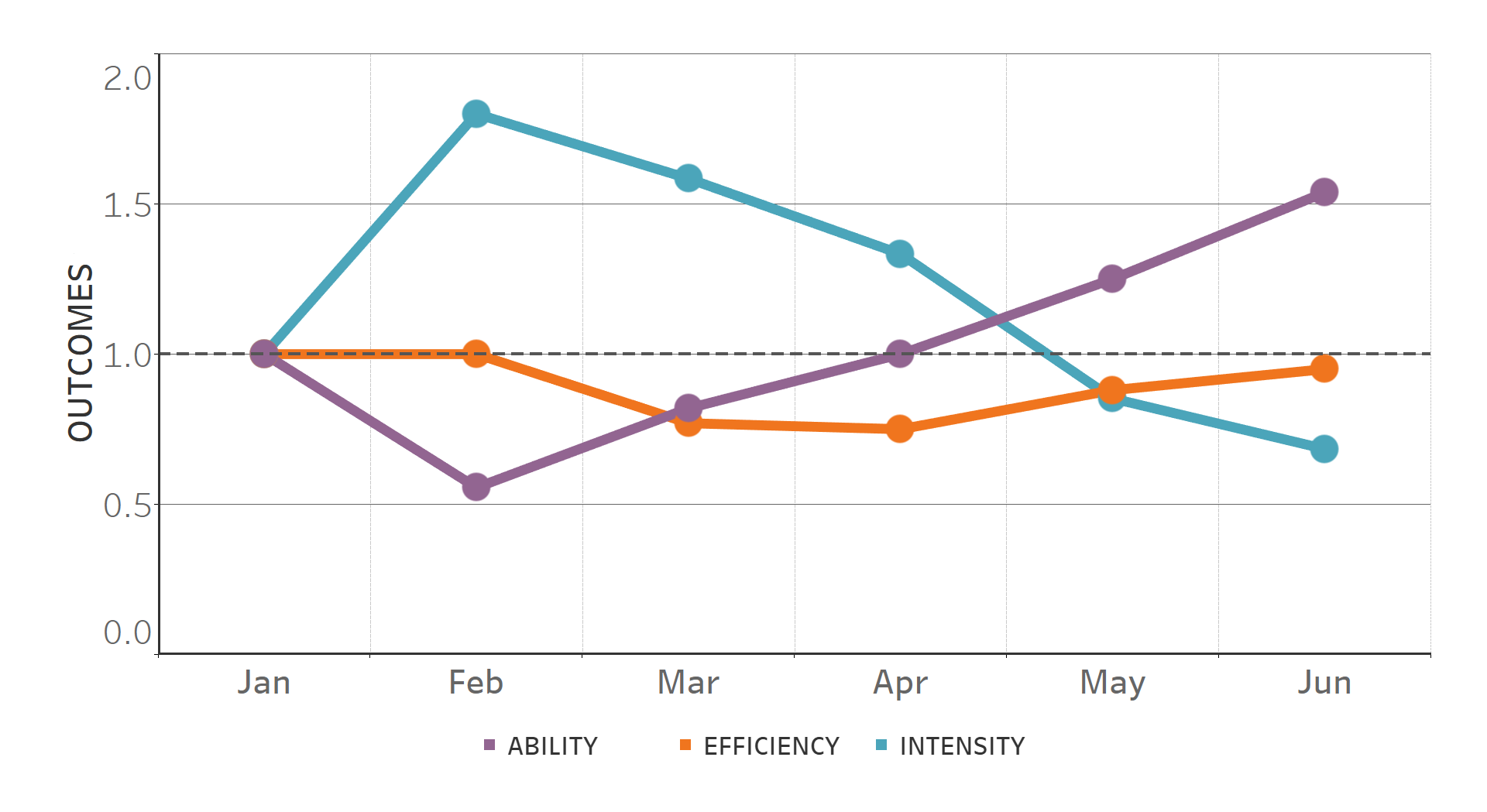 Forecast Outcomes. Ability, Efficiency, Intensity. The Effort Management Theorem.