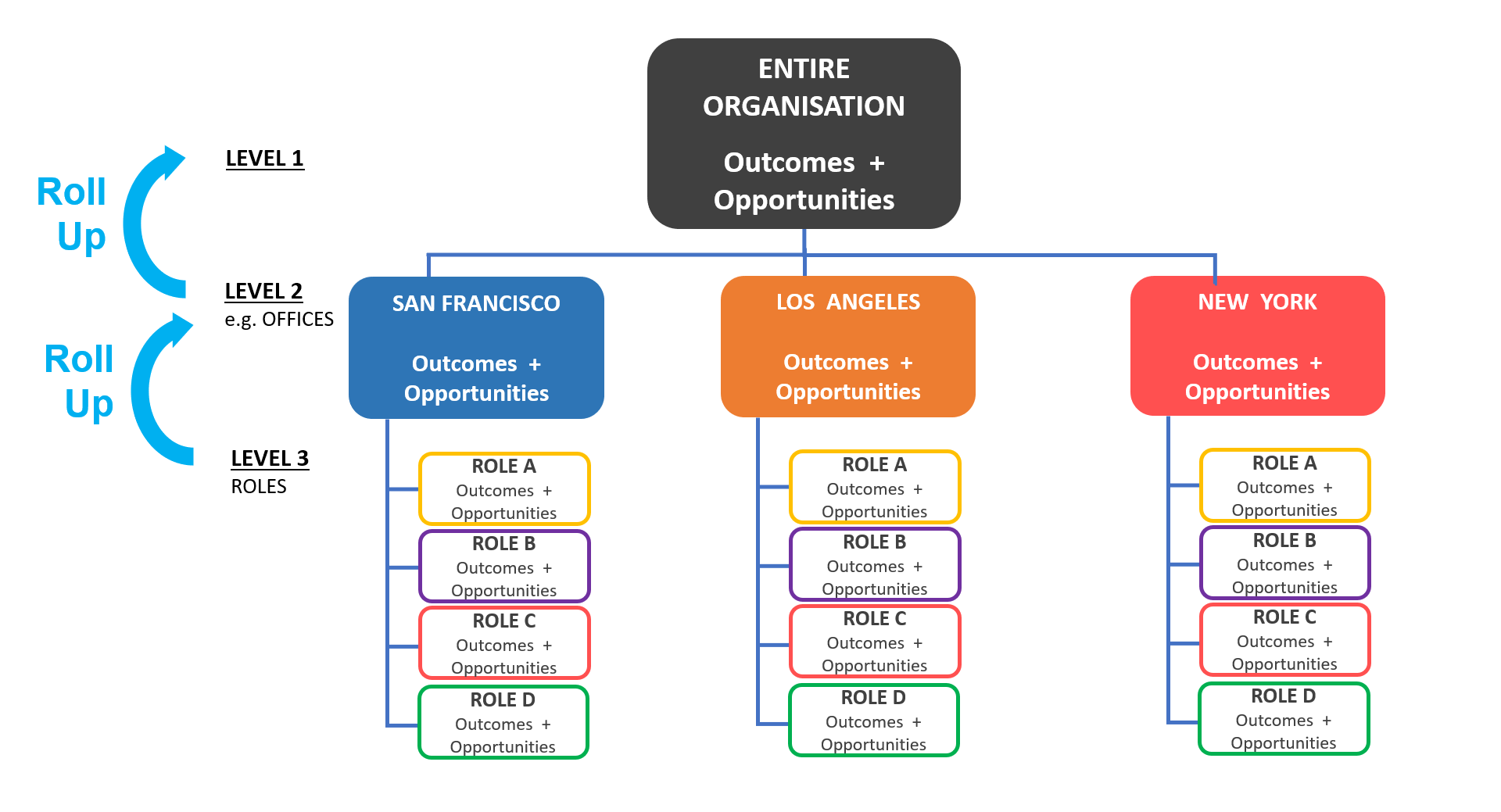 Aggregate Outcomes and Opportunities into Teams, Units, the entire organisation